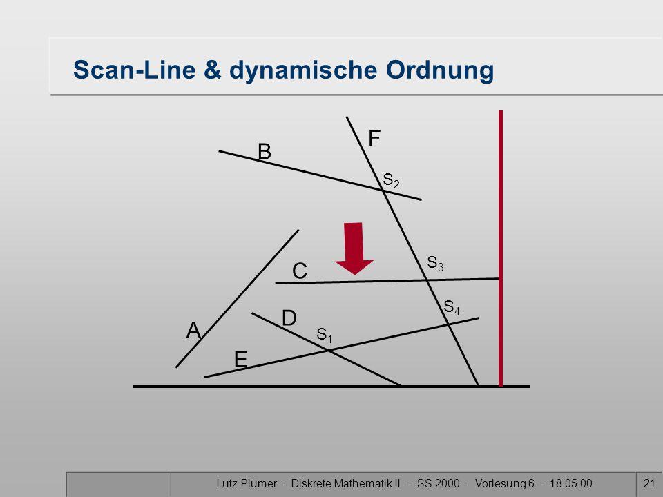 Lutz Plümer - Diskrete Mathematik II - SS 2000 - Vorlesung 6 - 18.05.0021 Scan-Line & dynamische Ordnung A B F C D E S1S1 S3S3 S2S2 S4S4