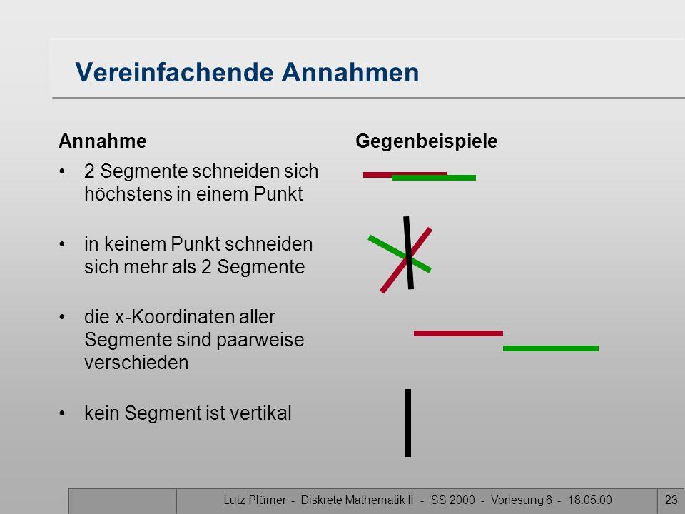 Lutz Plümer - Diskrete Mathematik II - SS 2000 - Vorlesung 6 - 18.05.0023 Vereinfachende Annahmen Annahme 2 Segmente schneiden sich höchstens in einem Punkt in keinem Punkt schneiden sich mehr als 2 Segmente die x-Koordinaten aller Segmente sind paarweise verschieden kein Segment ist vertikal Gegenbeispiele