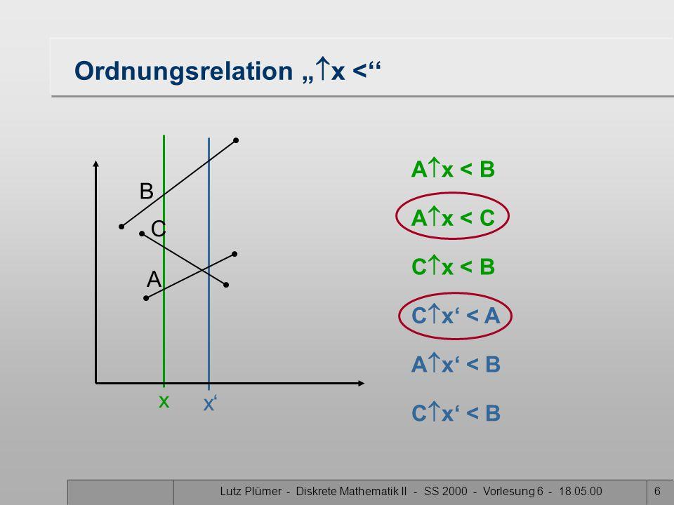 """Lutz Plümer - Diskrete Mathematik II - SS 2000 - Vorlesung 6 - 18.05.006 Ordnungsrelation """"  x <'' x x' B A C A  x < B A  x < C C  x' < A C  x < B A  x' < B C  x' < B"""