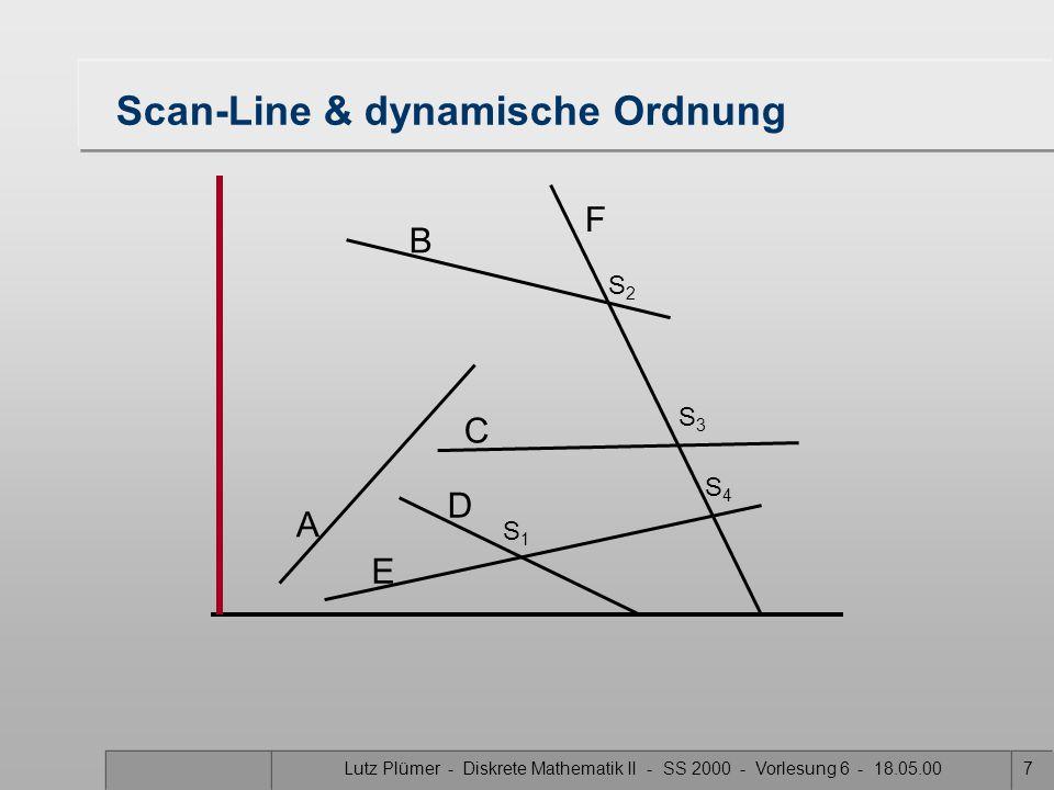 Lutz Plümer - Diskrete Mathematik II - SS 2000 - Vorlesung 6 - 18.05.007 Scan-Line & dynamische Ordnung A B F C D E S1S1 S3S3 S2S2 S4S4
