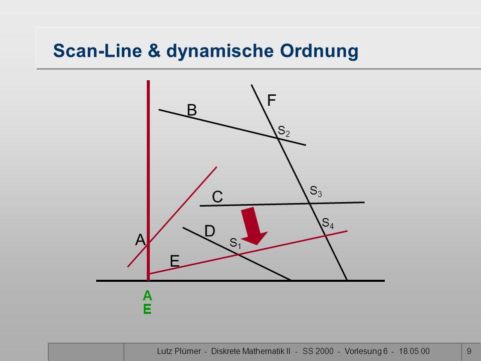 Lutz Plümer - Diskrete Mathematik II - SS 2000 - Vorlesung 6 - 18.05.009 Scan-Line & dynamische Ordnung A B F C D E S1S1 S3S3 S2S2 S4S4 A E