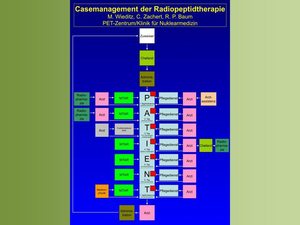 T a g 1 Aufnahmetag -Pflegeanamnese/Pflegeplanung -Besprechung Untersuchungstermine -Blutentnahme, Vitalzeichen erheben -Einweisung in Räumlichkeiten der Station -Untersuchungsvorbereitung (Flüssigkeits- aufnahme, Nüchternheit)