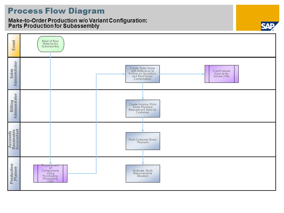 Process Flow Diagram Make-to-Order Production w/o Variant Configuration: Parts Production for Subassembly Sales Administrator Billing Administrator Production Planner Event Accounts Receivable Accountant Procurement of Components Using Purchasing Processing (130) Create Sales Order with Reference to Follow-on Quotation and Print Order Confirmation Need of Raw Material for Subassembly Credit Issues Have to be Solved (108) Create Invoice, Print Down Payment Request and Send to Customer Post Customer Down Payment Evaluate Stock Requirements Situation