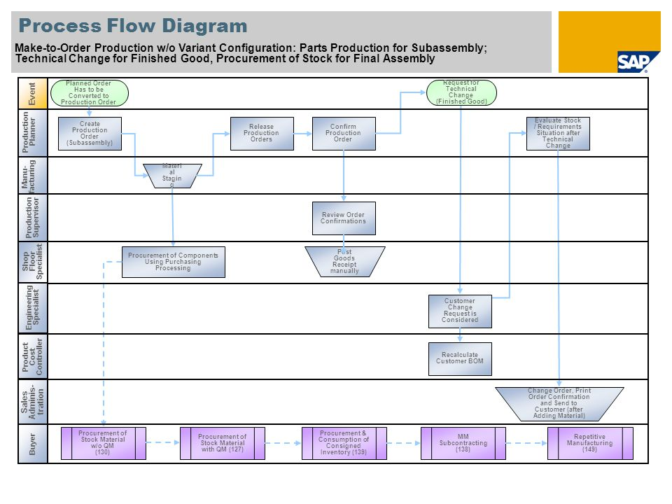 Production Planner Process Flow Diagram Make-to-Order Production w/o Variant Configuration: Final Assembly; Delivery Processing; Billing Processing Accounts Receivable Acc.