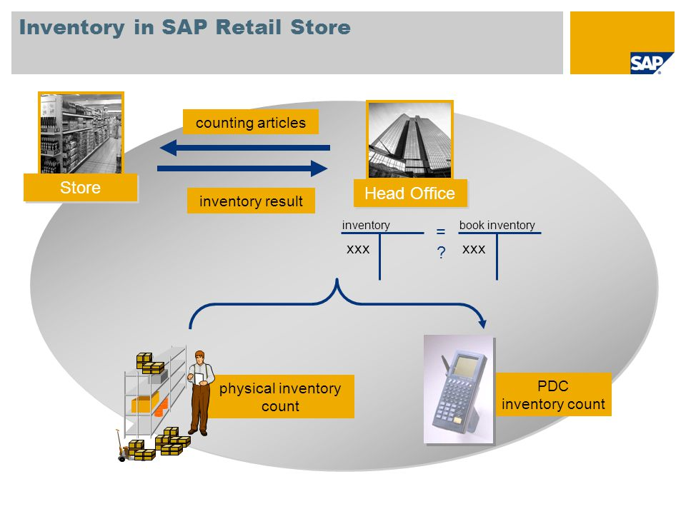 Inventory in SAP Retail Store counting articles physical inventory count PDC inventory count inventory book inventory xxx inventory result =?=? Store