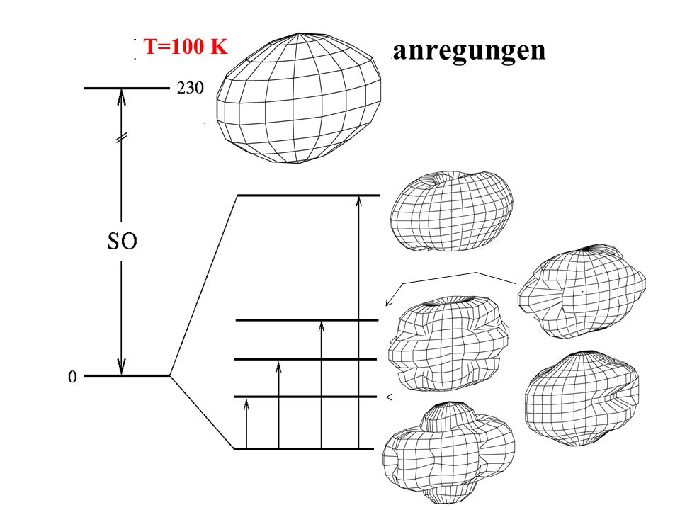 NdCu 2 - Kristallfeldanregungen T=10 K T=40 K T=100 K