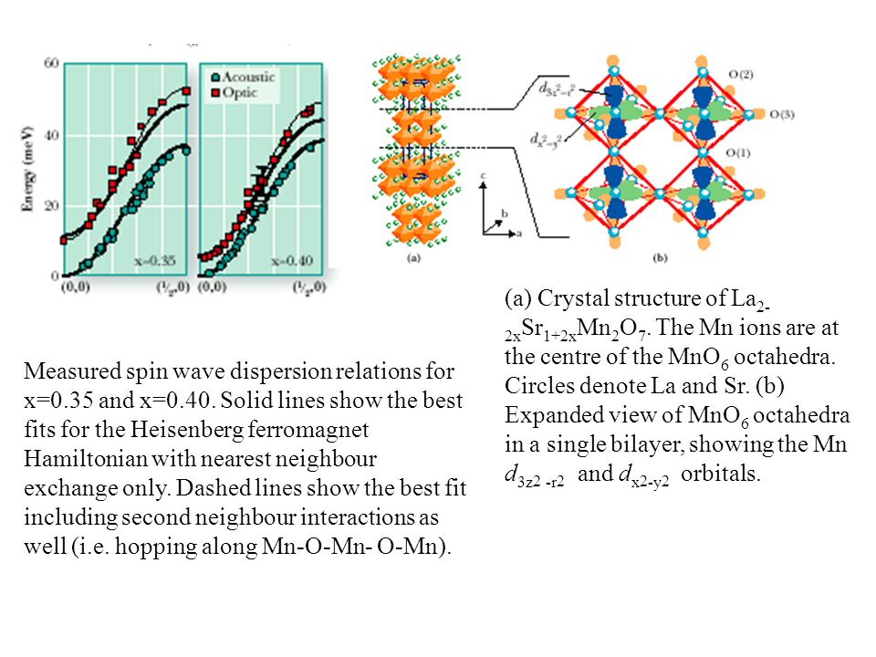 Measured spin wave dispersion relations for x=0.35 and x=0.40.