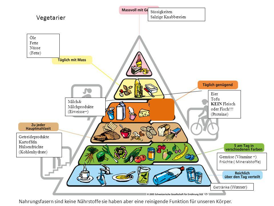 Süssigkeiten Salzige Knabbereien Öle Fette Nüsse (Fette) Fleisch Fisch Eier Tofu (Proteine) Milch& Milchprodukte (Eiweisse+) Getreideprodukte Kartoffeln Hülsenfrüchte (Kohlenhydrate) Getränke (Wasser) Gemüse (Vitamine +) Früchte ( Mineralstoffe) Nahrungsfasern sind keine Nährstoffe sie haben aber eine reinigende Funktion für unseren Körper.