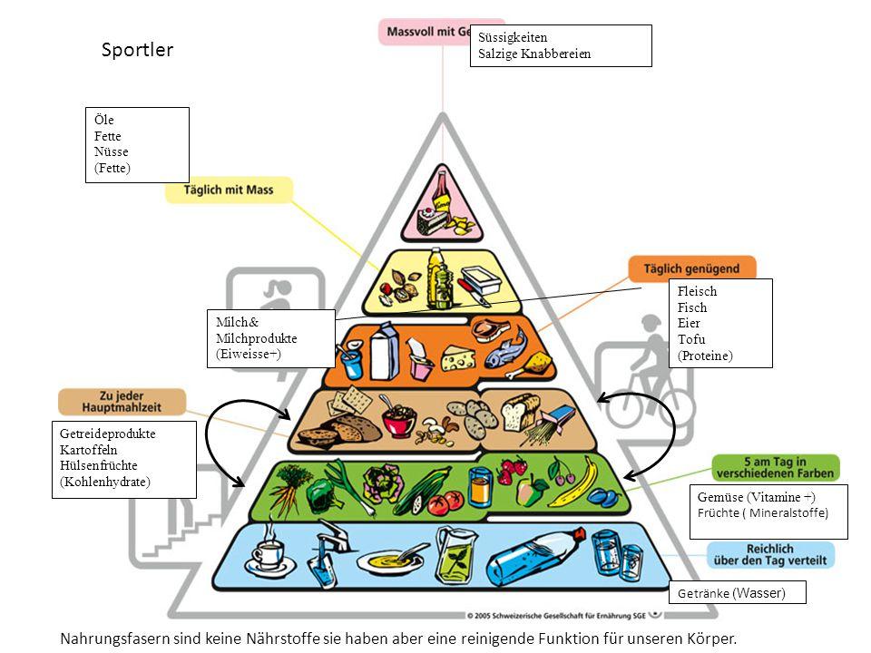 Süssigkeiten Salzige Knabbereien Öle Fette Nüsse (Fette) Fleisch Fisch Eier Tofu (Proteine) Milch& Milchprodukte (Eiweisse+) Getreideprodukte Kartoffe