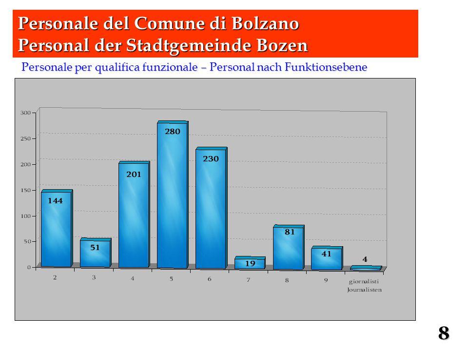 Personale per qualifica funzionale – Personal nach Funktionsebene Personale del Comune di Bolzano Personal der Stadtgemeinde Bozen 8