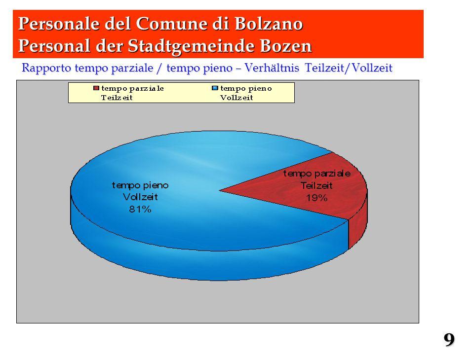 Rapporto tempo parziale / tempo pieno – Verhältnis Teilzeit/Vollzeit Personale del Comune di Bolzano Personal der Stadtgemeinde Bozen 9
