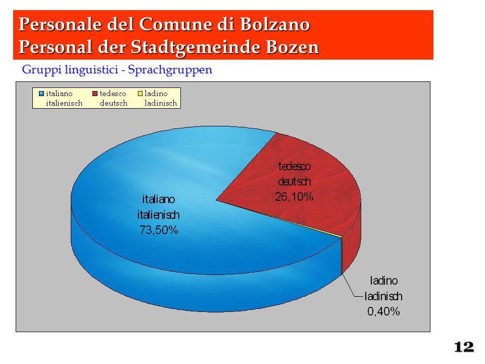 Gruppi linguistici - Sprachgruppen Personale del Comune di Bolzano Personal der Stadtgemeinde Bozen 12