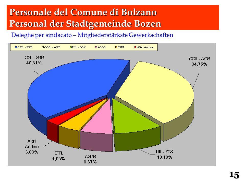 Deleghe per sindacato – Mitgliederstärkste Gewerkschaften Personale del Comune di Bolzano Personal der Stadtgemeinde Bozen 15