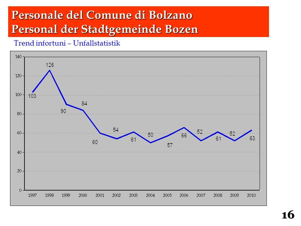 Trend infortuni – Unfallstatistik Personale del Comune di Bolzano Personal der Stadtgemeinde Bozen 16
