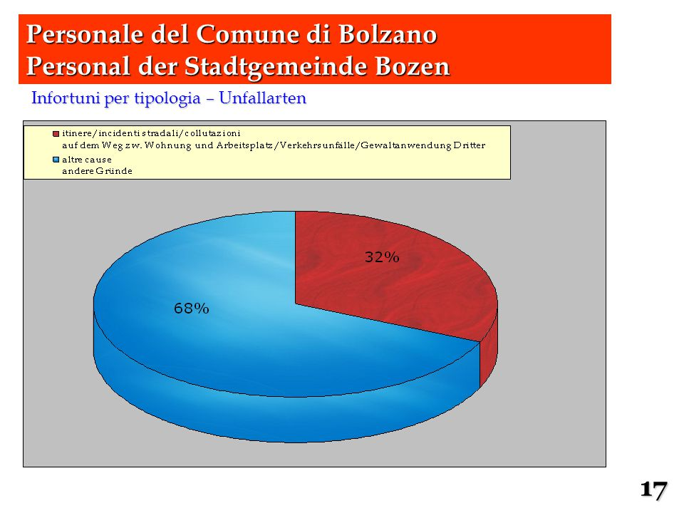 Infortuni per tipologia – Unfallarten Personale del Comune di Bolzano Personal der Stadtgemeinde Bozen 17