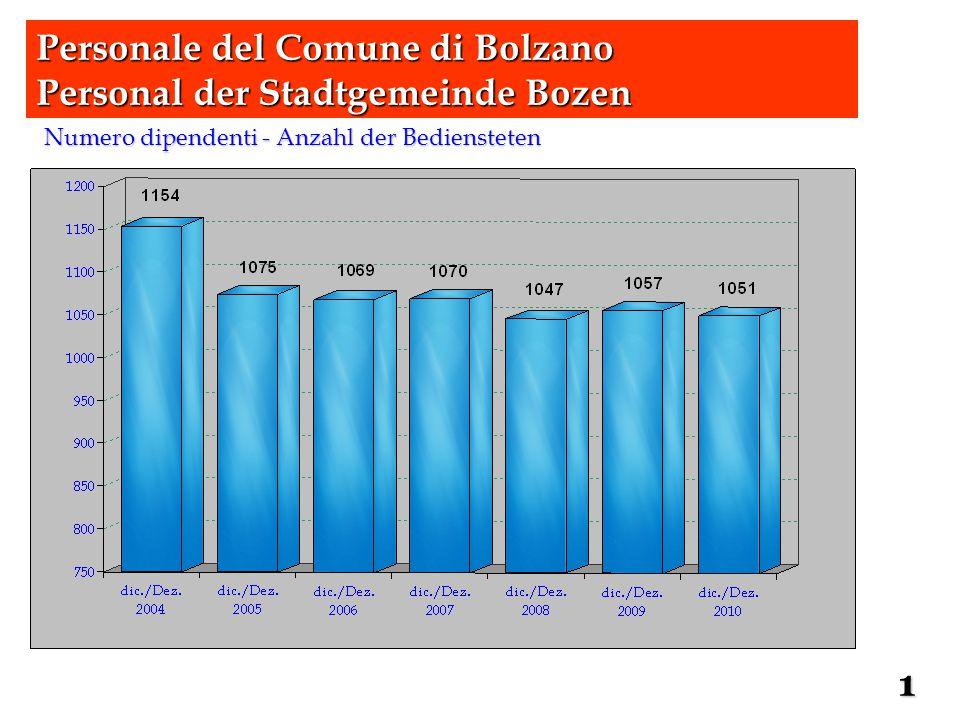 Formazione – Aus- und Weterbildung Corsi suddivisi per aree del personale – Kursteilnahmen unterteilt nach Personalgruppen Personale del Comune di Bolzano Personal der Stadtgemeinde Bozen 30