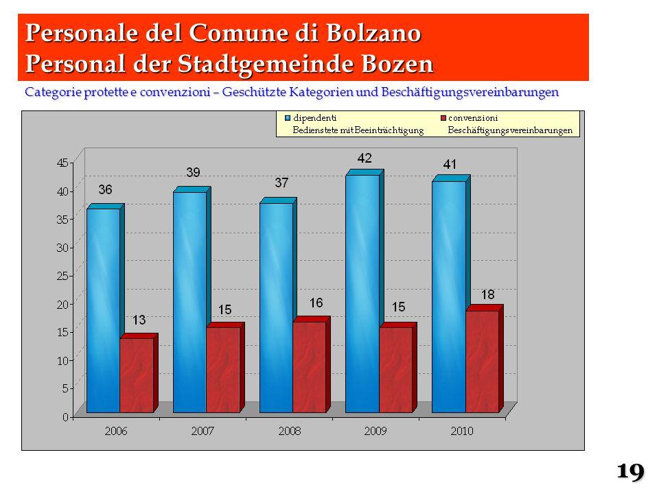 Categorie protette e convenzioni – Geschützte Kategorien und Beschäftigungsvereinbarungen Personale del Comune di Bolzano Personal der Stadtgemeinde B