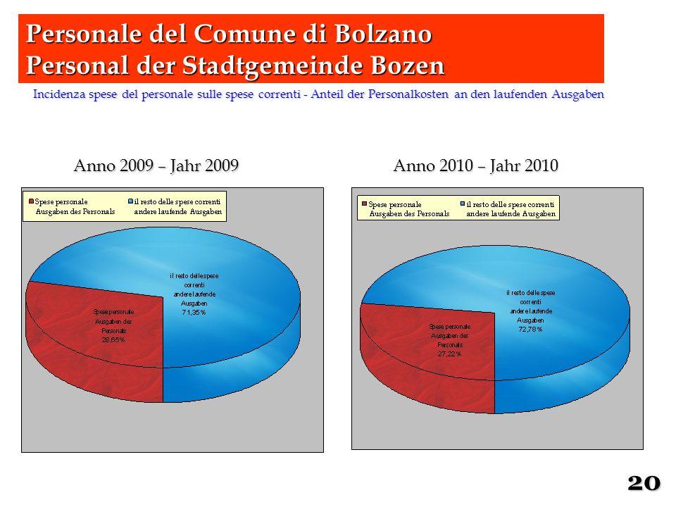 Incidenza spese del personale sulle spese correnti - Anteil der Personalkosten an den laufenden Ausgaben Personale del Comune di Bolzano Personal der