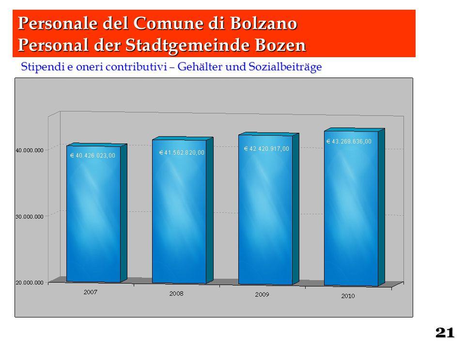 Stipendi e oneri contributivi – Gehälter und Sozialbeiträge 21 Personale del Comune di Bolzano Personal der Stadtgemeinde Bozen