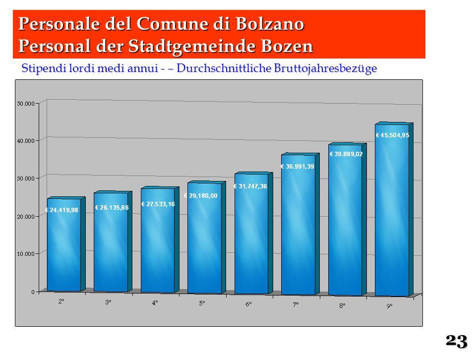 Stipendi lordi medi annui - – Durchschnittliche Bruttojahresbezüge 23 Personale del Comune di Bolzano Personal der Stadtgemeinde Bozen