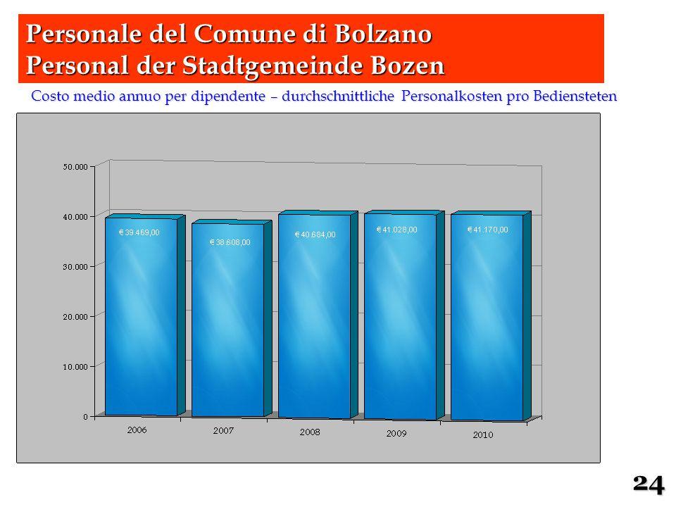 Costo medio annuo per dipendente – durchschnittliche Personalkosten pro Bediensteten 24 Personale del Comune di Bolzano Personal der Stadtgemeinde Boz