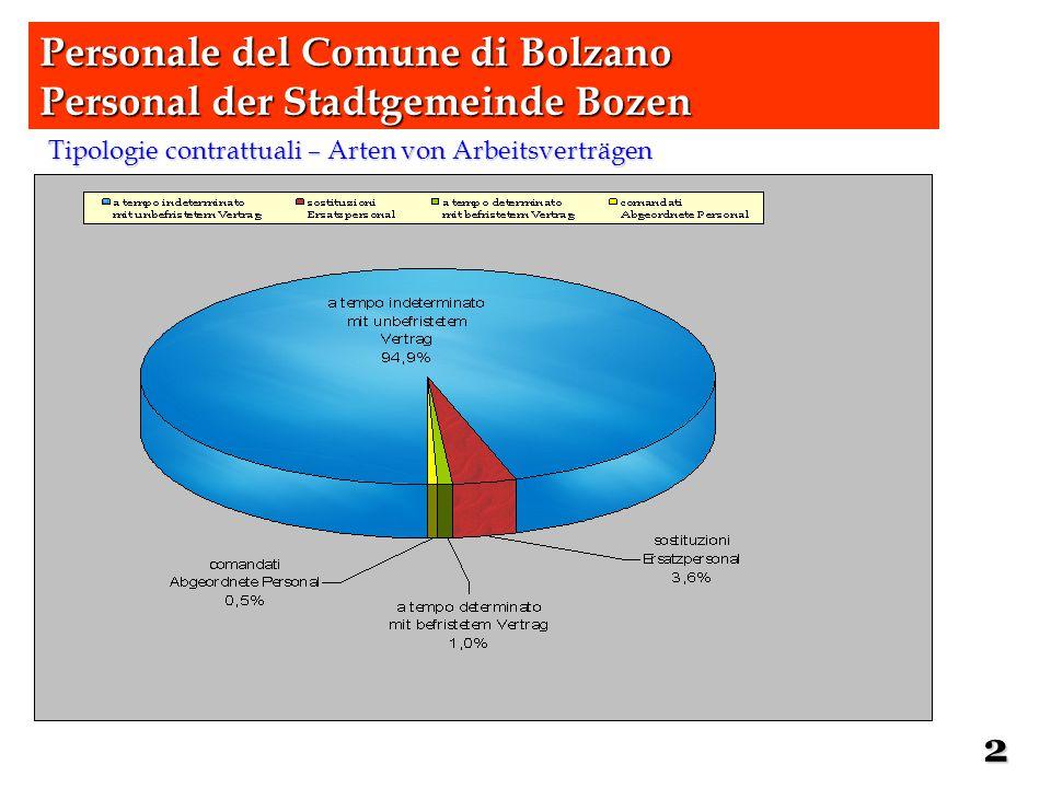 Tipologie contrattuali – Arten von Arbeitsverträgen Personale del Comune di Bolzano Personal der Stadtgemeinde Bozen 2
