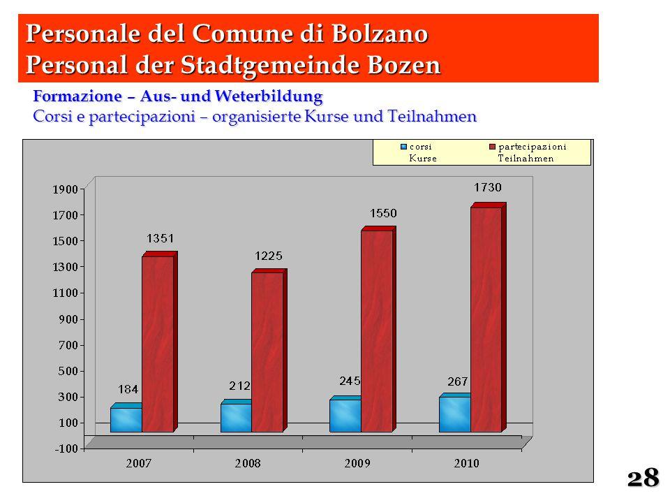 Formazione – Aus- und Weterbildung Corsi e partecipazioni – organisierte Kurse und Teilnahmen Personale del Comune di Bolzano Personal der Stadtgemein