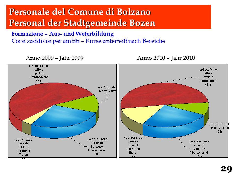 Formazione – Aus- und Weterbildung Corsi suddivisi per ambiti – Kurse unterteilt nach Bereiche Personale del Comune di Bolzano Personal der Stadtgemei
