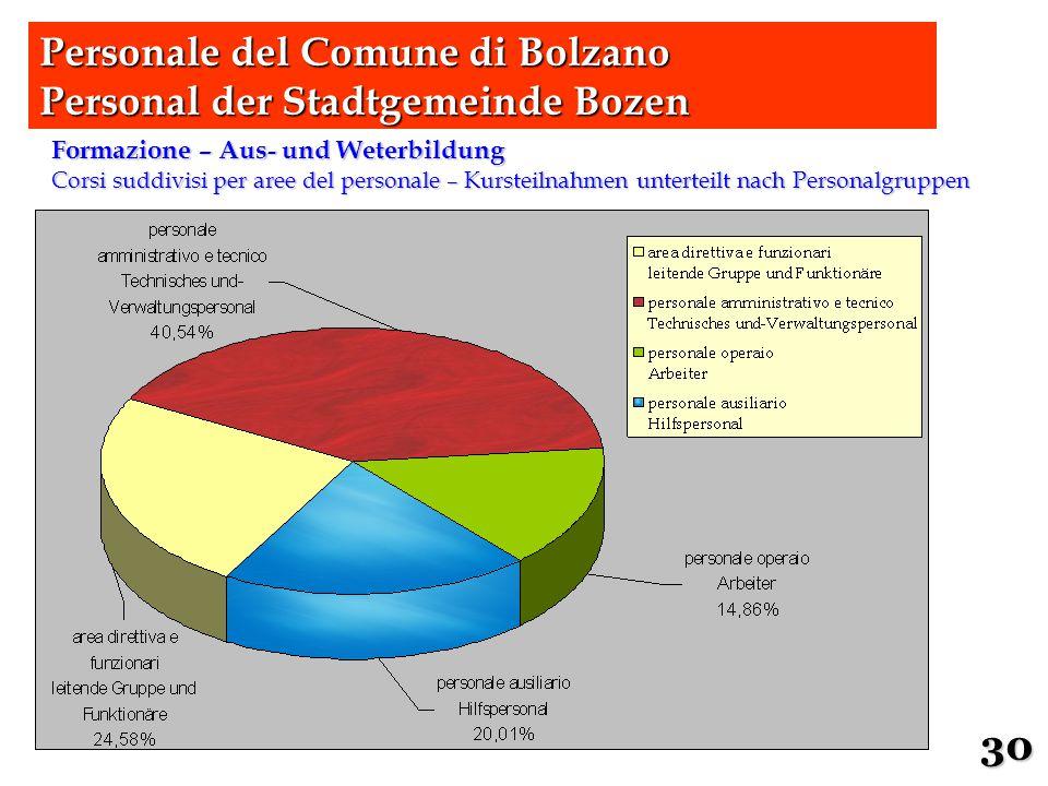 Formazione – Aus- und Weterbildung Corsi suddivisi per aree del personale – Kursteilnahmen unterteilt nach Personalgruppen Personale del Comune di Bol