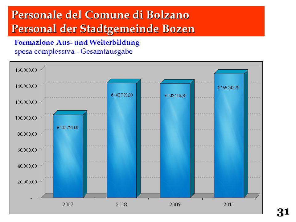 Formazione Aus- und Weiterbildung spesa complessiva - Gesamtausgabe Personale del Comune di Bolzano Personal der Stadtgemeinde Bozen 31