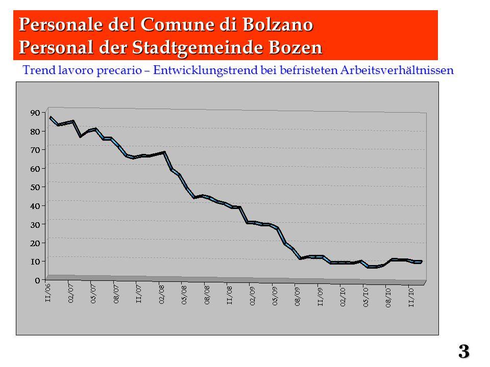 Costo annuo lordo per dipendente per età media di servizio – Bruttopersonalkosten nach Funktionsebene bei mittlerem Dienstalter 22 Personale del Comune di Bolzano Personal der Stadtgemeinde Bozen