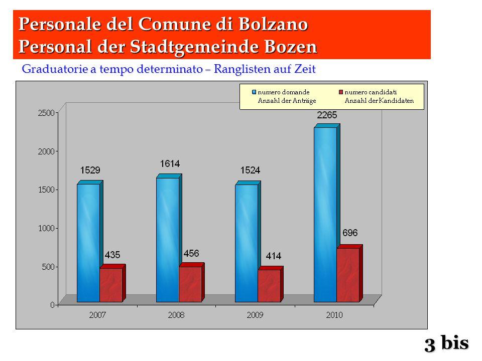 Graduatorie a tempo determinato – Ranglisten auf Zeit Personale del Comune di Bolzano Personal der Stadtgemeinde Bozen 3 bis