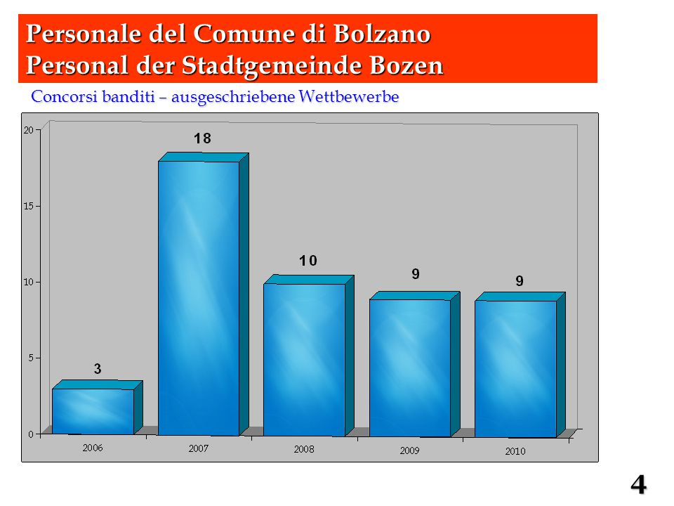 Concorsi banditi – ausgeschriebene Wettbewerbe Personale del Comune di Bolzano Personal der Stadtgemeinde Bozen 4