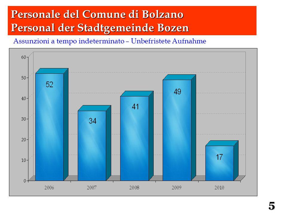 Rapporto di genere – Geschlechterverhältnis Personale del Comune di Bolzano Personal der Stadtgemeinde Bozen 6