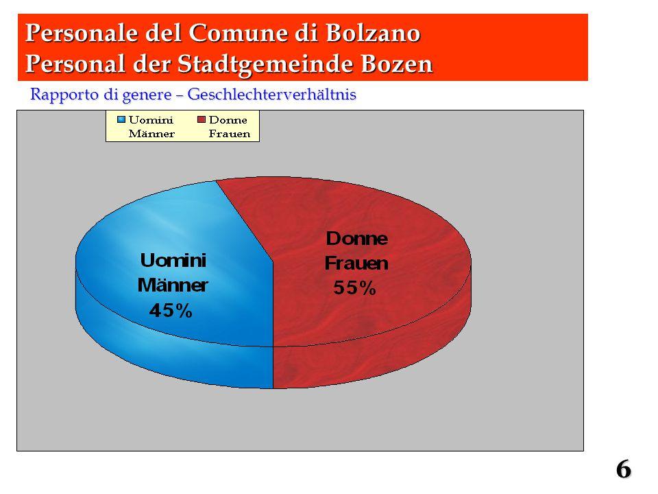Profili professionali più numerosi – zahlenstärkste Berufsbilder Personale del Comune di Bolzano Personal der Stadtgemeinde Bozen 7