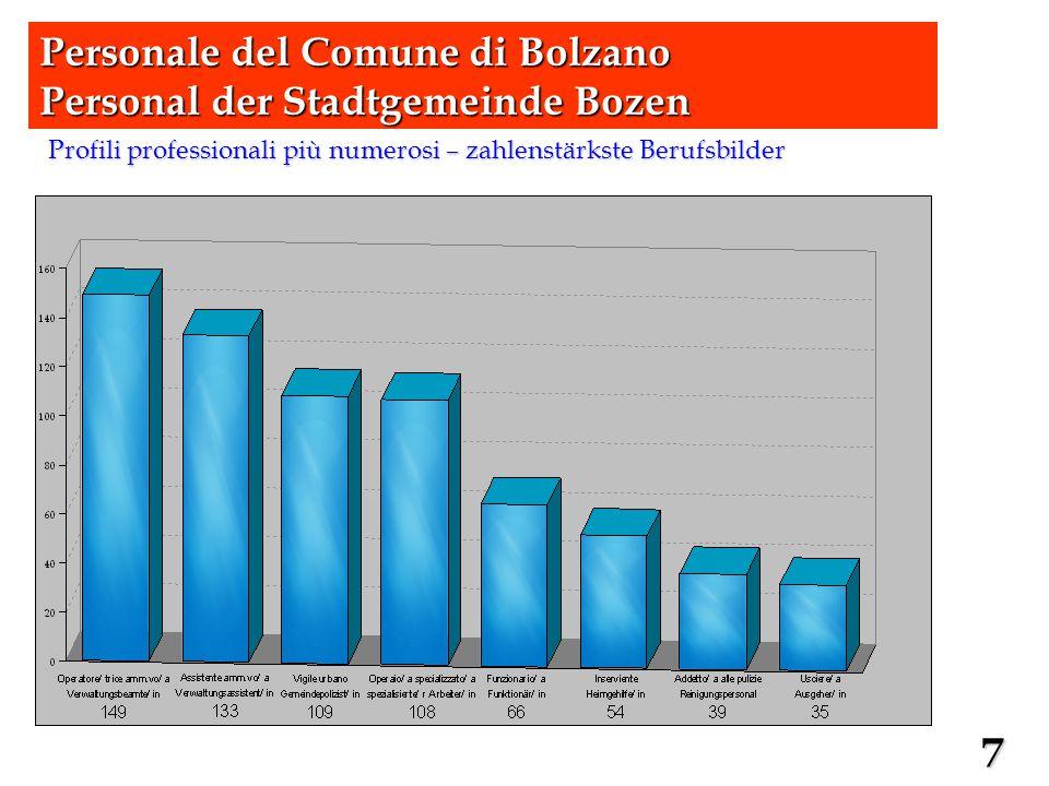 Infortuni per profilo – Unfälle nach Berufsbild Personale del Comune di Bolzano Personal der Stadtgemeinde Bozen 18
