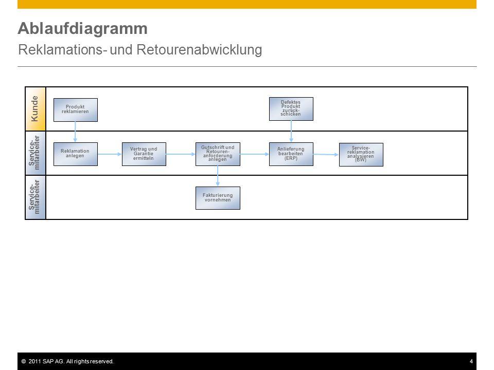 ©2011 SAP AG. All rights reserved.4 Ablaufdiagramm Reklamations- und Retourenabwicklung Service- mitarbeiter Reklamation anlegen Fakturierung vornehme