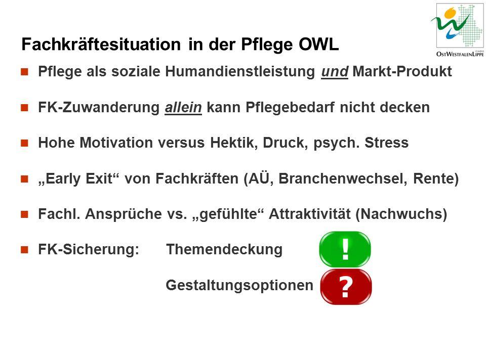 Fachkräftesituation in der Pflege OWL Pflege als soziale Humandienstleistung und Markt-Produkt FK-Zuwanderung allein kann Pflegebedarf nicht decken Hohe Motivation versus Hektik, Druck, psych.