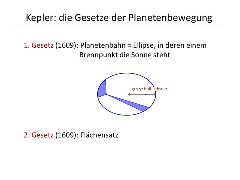 Kepler: die Gesetze der Planetenbewegung 1. Gesetz (1609): Planetenbahn = Ellipse, in deren einem Brennpunkt die Sonne steht 2. Gesetz (1609): Flächen