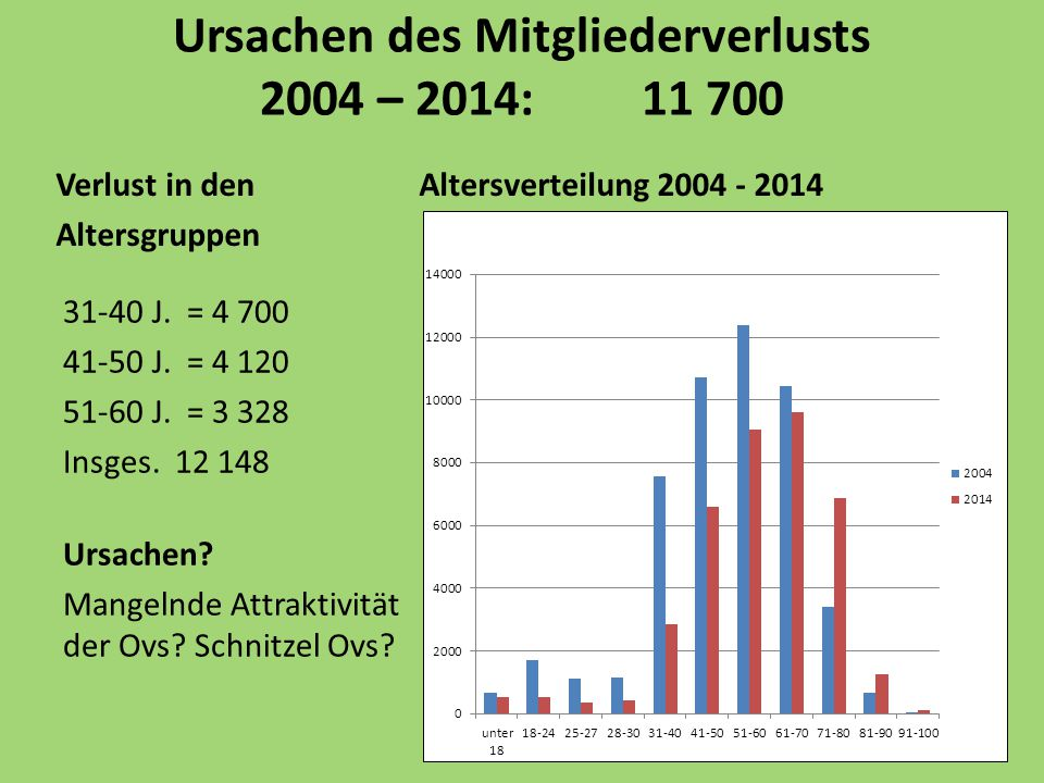 Ursachen des Mitgliederverlusts 2004 – 2014: 11 700 Verlust in den Altersverteilung 2004 - 2014 Altersgruppen 31-40 J. = 4 700 41-50 J. = 4 120 51-60