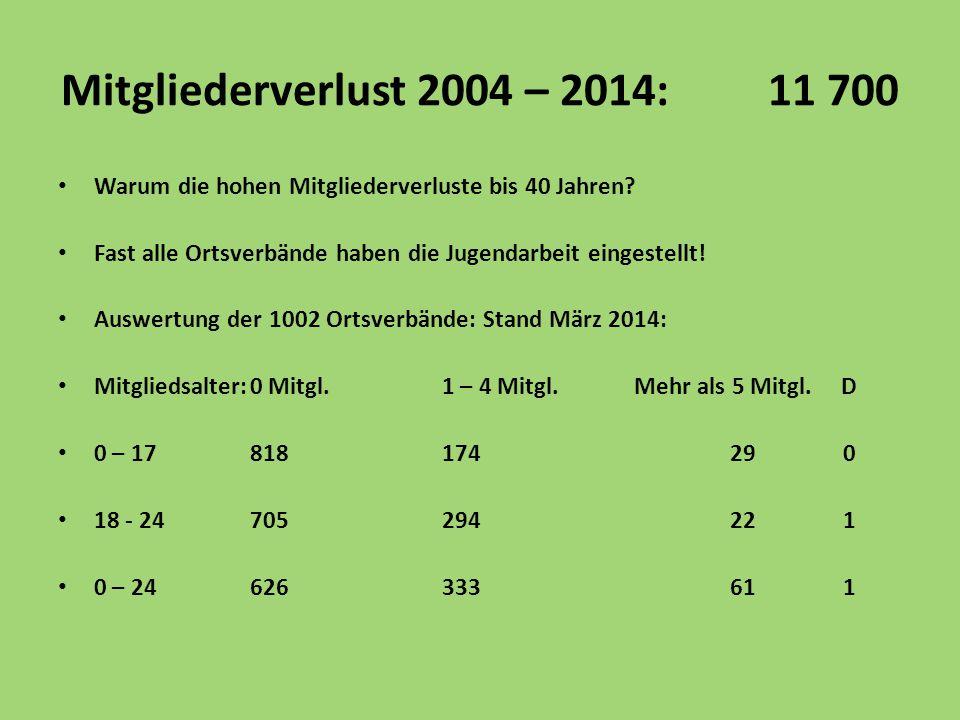 Mitgliederverlust 2004 – 2014: 11 700 Warum die hohen Mitgliederverluste bis 40 Jahren? Fast alle Ortsverbände haben die Jugendarbeit eingestellt! Aus