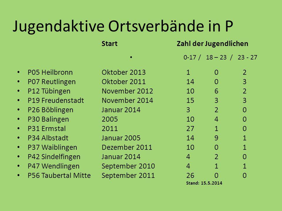 Jugendaktive Ortsverbände in P Start Zahl der Jugendlichen 0-17 / 18 – 23 / 23 - 27 P05 HeilbronnOktober 20131 02 P07 ReutlingenOktober 20111403 P12 T