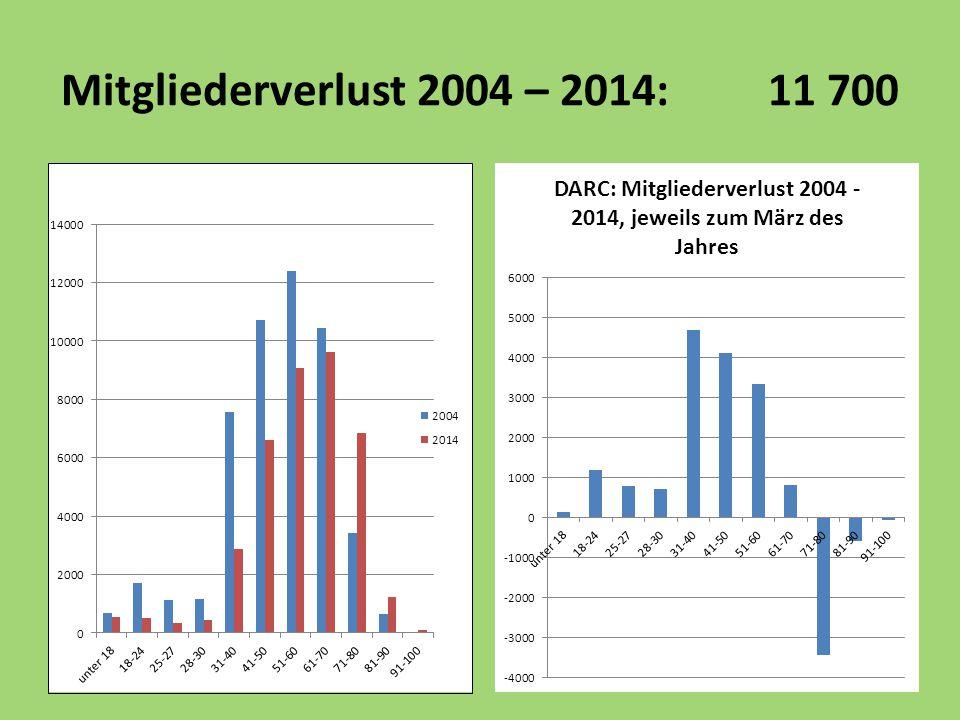 Mitgliederverlust 2004 – 2014: 11 700