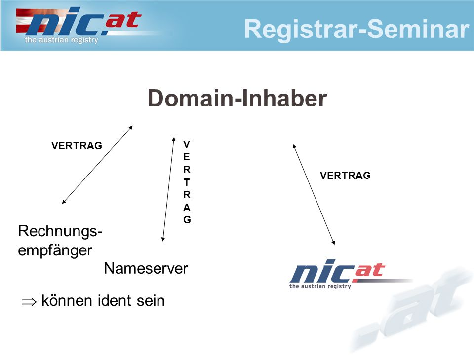 Registrar-Seminar Domain-Inhaber VERTRAG Nameserver Rechnungs- empfänger VERTRAGVERTRAG VERTRAG  können ident sein
