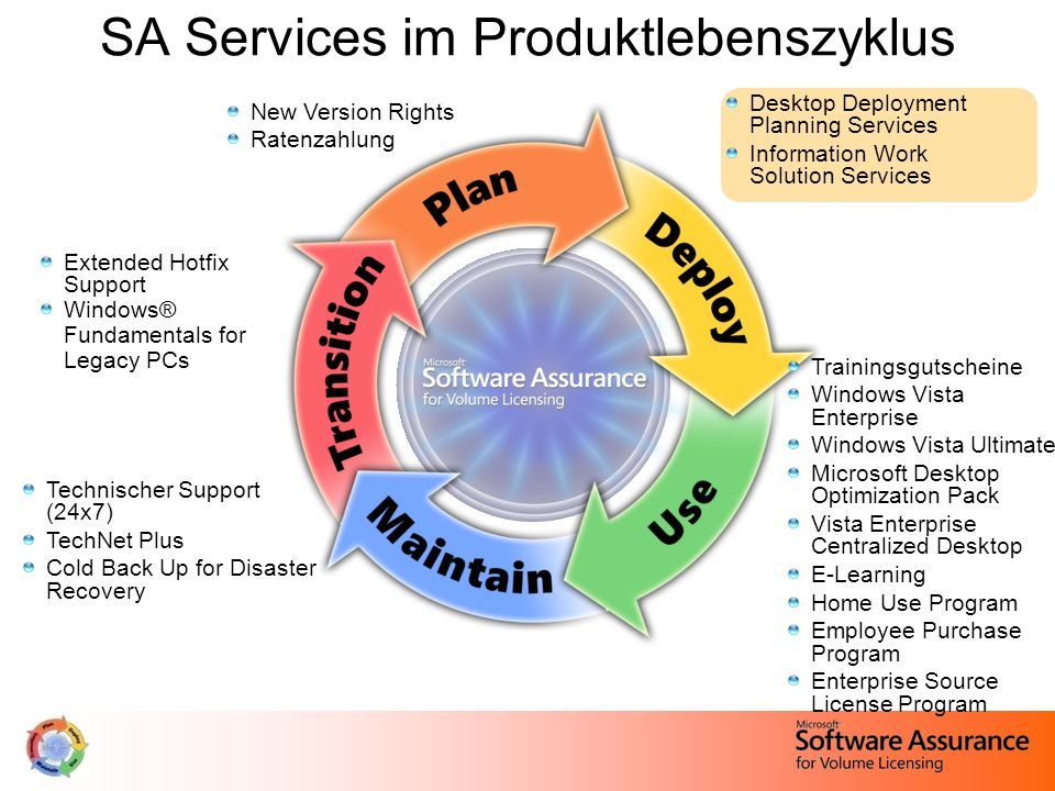 SA Services im Produktlebenszyklus New Version Rights Ratenzahlung Desktop Deployment Planning Services Information Work Solution Services Extended Hotfix Support Windows® Fundamentals for Legacy PCs Technischer Support (24x7) TechNet Plus Cold Back Up for Disaster Recovery Trainingsgutscheine Windows Vista Enterprise Windows Vista Ultimate Microsoft Desktop Optimization Pack Vista Enterprise Centralized Desktop E-Learning Home Use Program Employee Purchase Program Enterprise Source License Program