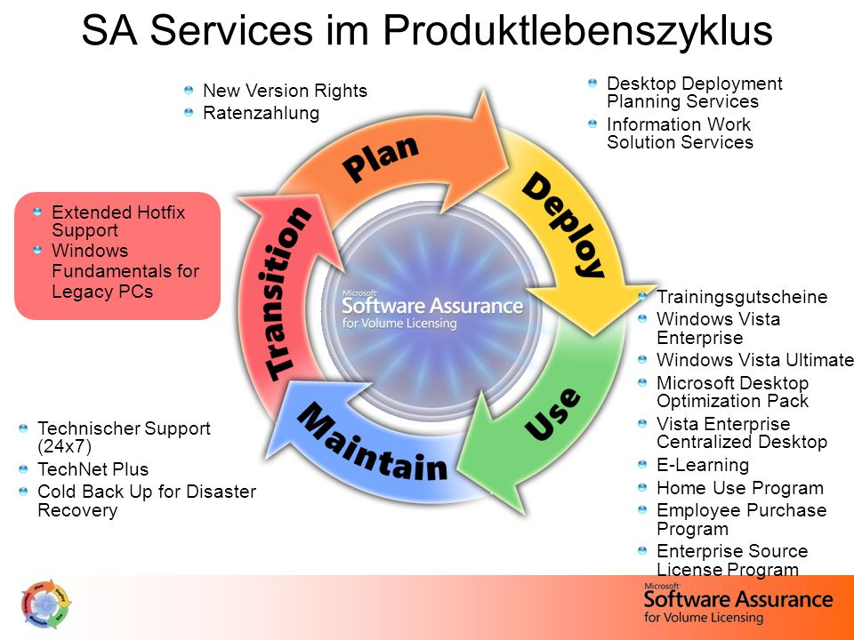 SA Services im Produktlebenszyklus New Version Rights Ratenzahlung Desktop Deployment Planning Services Information Work Solution Services Extended Hotfix Support Windows Fundamentals for Legacy PCs Technischer Support (24x7) TechNet Plus Cold Back Up for Disaster Recovery Trainingsgutscheine Windows Vista Enterprise Windows Vista Ultimate Microsoft Desktop Optimization Pack Vista Enterprise Centralized Desktop E-Learning Home Use Program Employee Purchase Program Enterprise Source License Program
