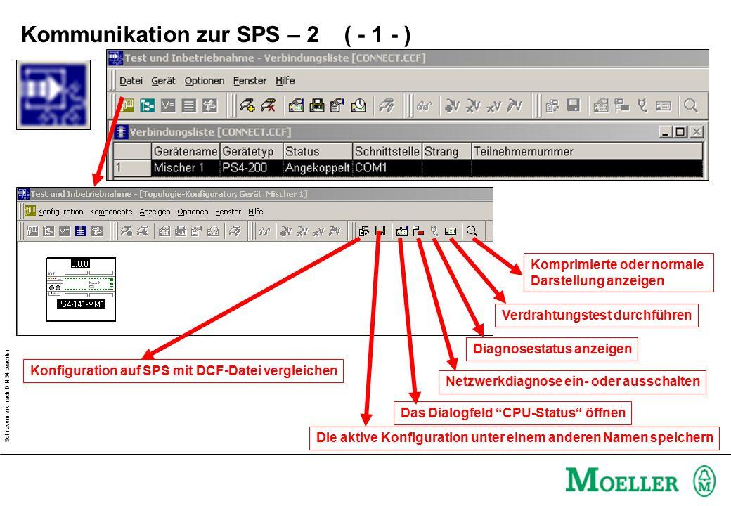 Schutzvermerk nach DIN 34 beachten Konfiguration auf SPS mit DCF-Datei vergleichen Die aktive Konfiguration unter einem anderen Namen speichern Das Dialogfeld CPU-Status öffnen Netzwerkdiagnose ein- oder ausschalten Diagnosestatus anzeigen Verdrahtungstest durchführen Komprimierte oder normale Darstellung anzeigen Kommunikation zur SPS – 2 ( - 1 - )