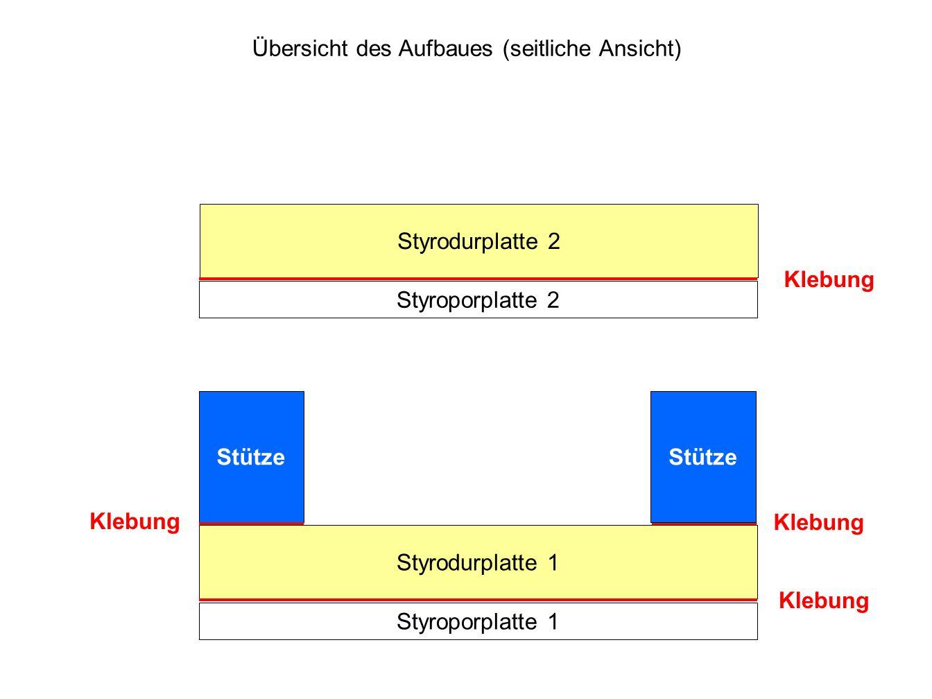 Übersicht des Aufbaues (seitliche Ansicht) Styroporplatte 1 Styrodurplatte 1 Styroporplatte 2 Styrodurplatte 2 Stütze Klebung Stütze