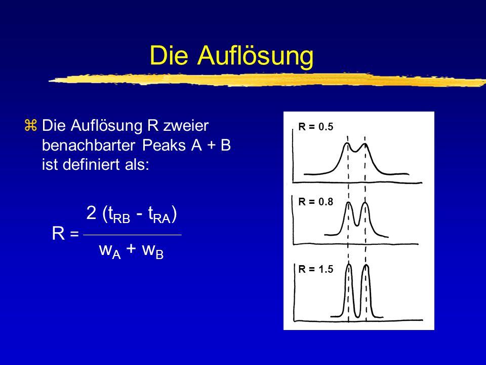 Die Auflösung zDie Auflösung R zweier benachbarter Peaks A + B ist definiert als: 2 (t RB - t RA ) w A + w B R = R = 1.5 R = 0.5 R = 0.8