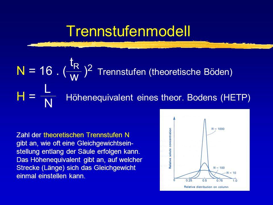 Trennstufenmodell N = 16. ( ) 2 Trennstufen (theoretische Böden) H = Höhenequivalent eines theor. Bodens (HETP) Zahl der theoretischen Trennstufen N g